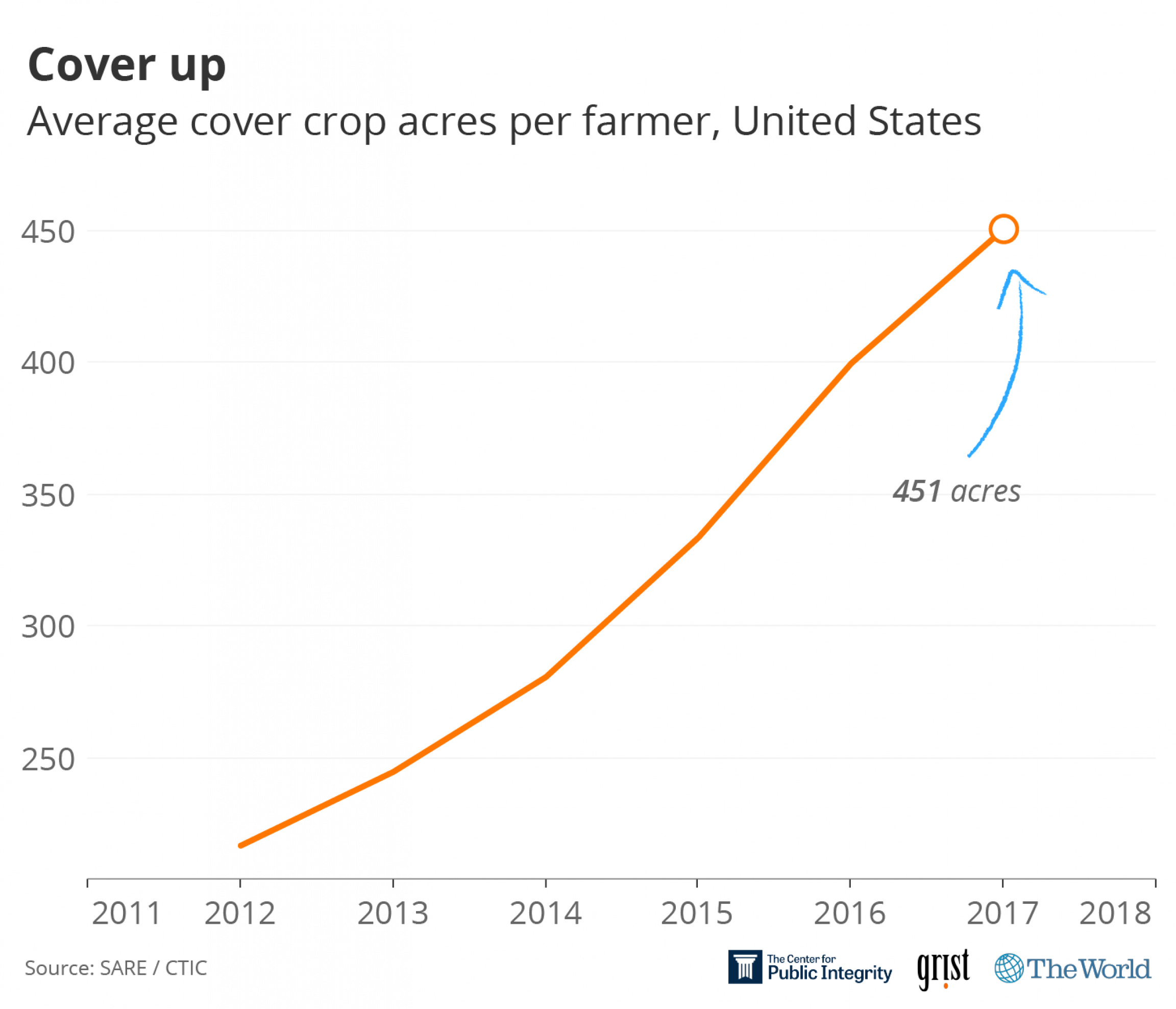 A graphic showing the average cover crop acres per farmer in the United States steadily going up.