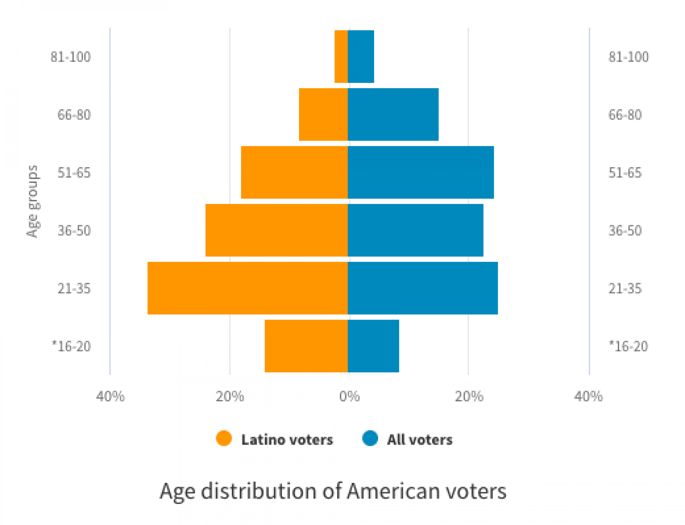 Age distribution of American voters