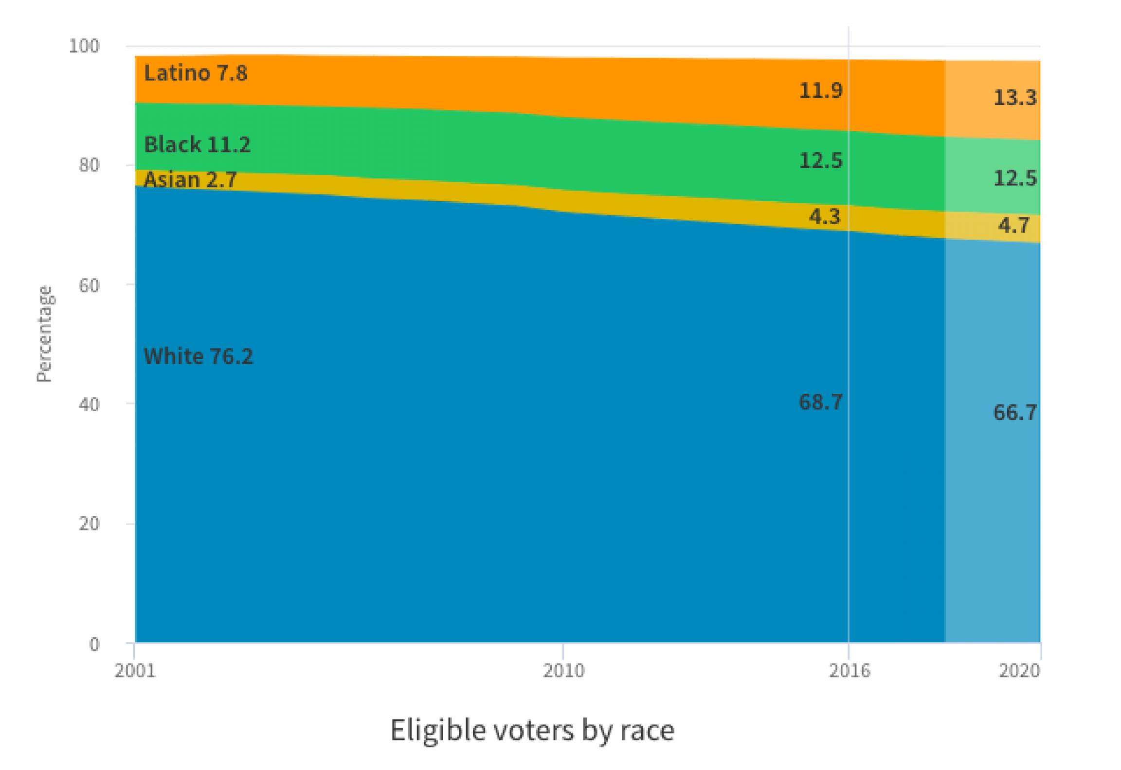 Eligible voters by race