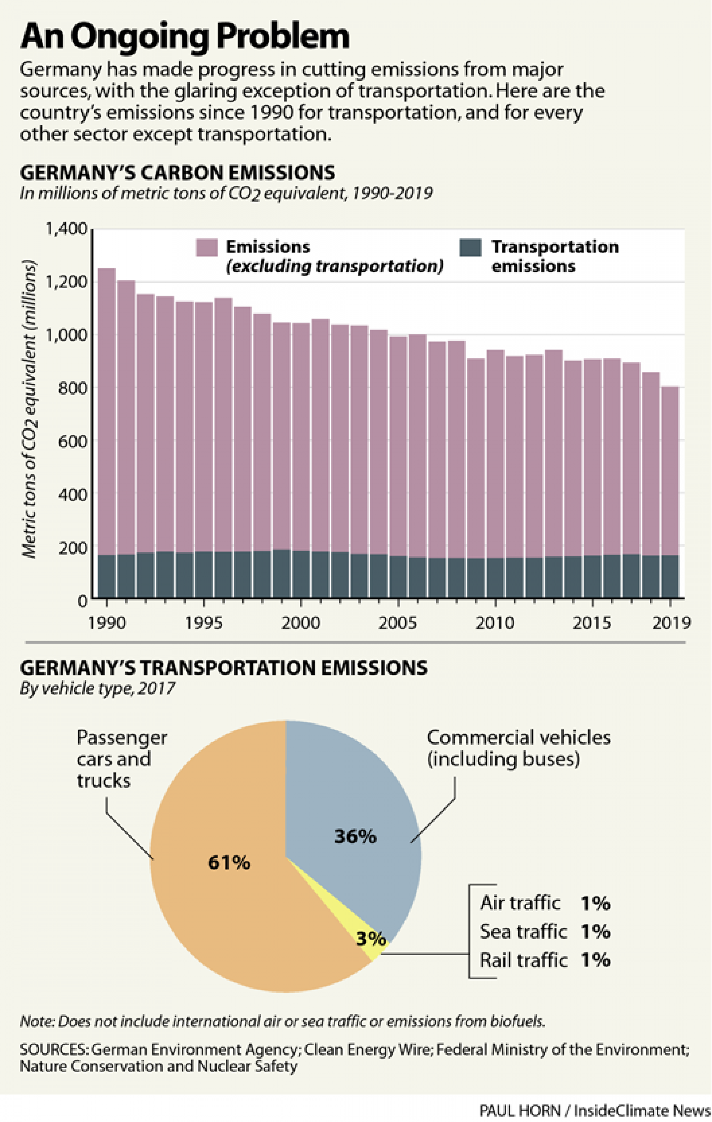 A bar graph showing Germany's auto emissions.