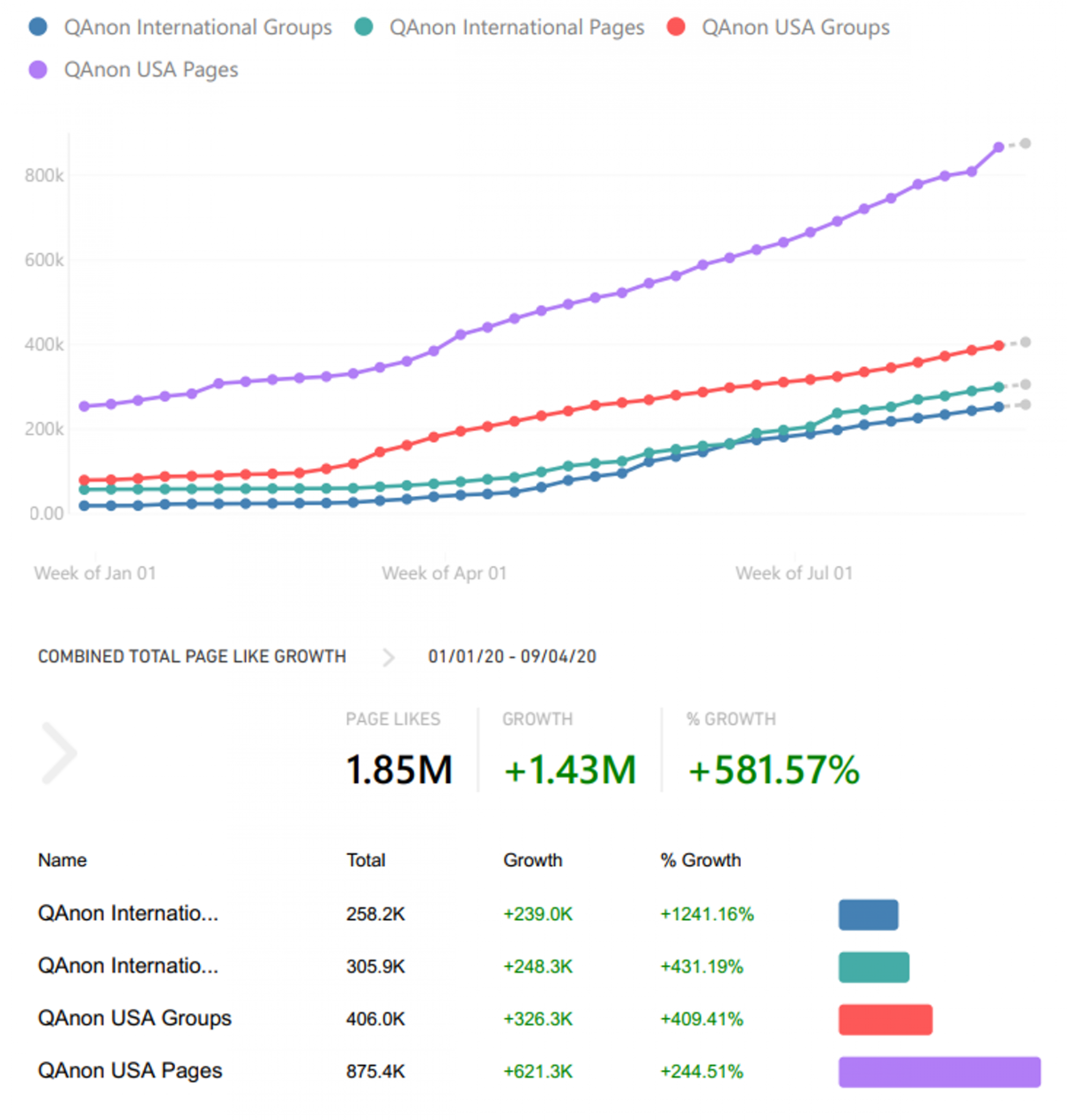 Aggregate growth of QAnon membership in Facebook groups and pages between January and September 2020.
