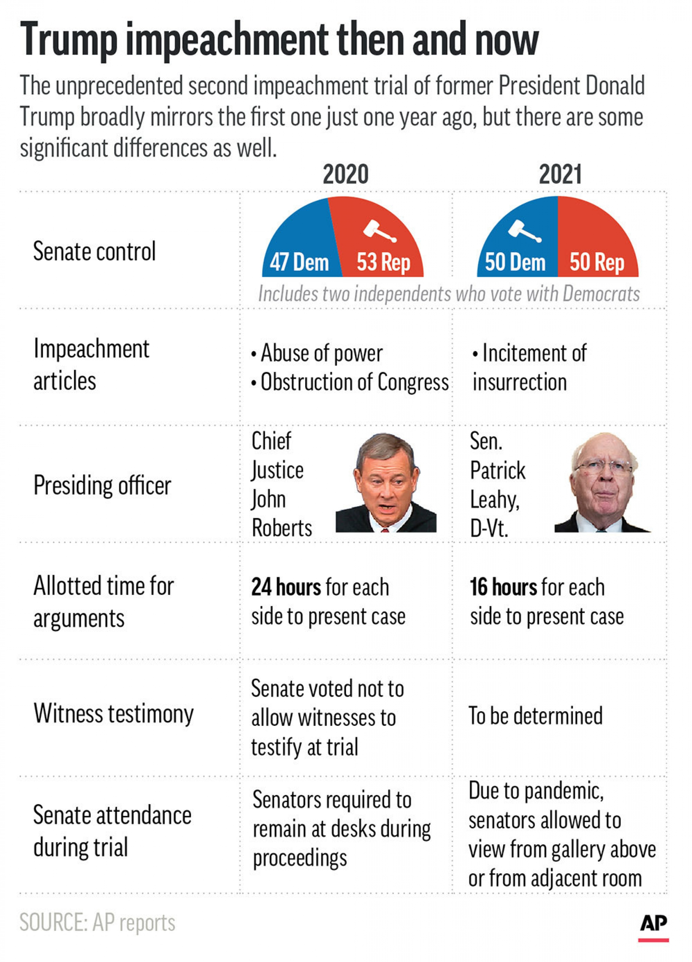 A graphic showing statistics about the Senate composition for Donald Trump's first impeachment in 2020 and in 2021.