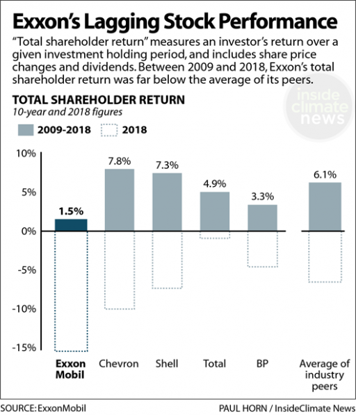 A graph showing shareholder returns