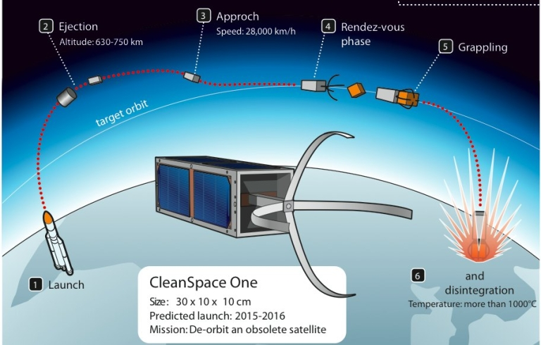 <p>An illustrating describing the mission of SpaceClean One from a press kit distributed by EPFL.</p>