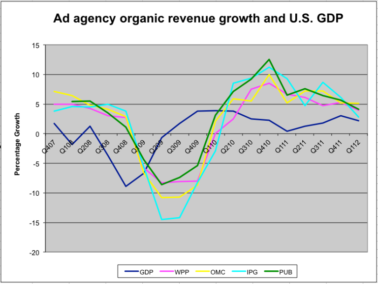 <p>This graph shows organic ad agency revenue growth relative to the US GDP.</p>