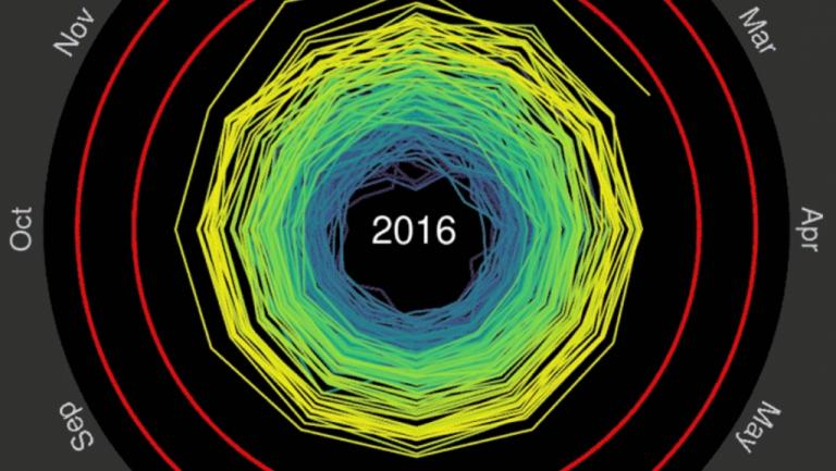 Spiraling global temperatures, 1850-2016.